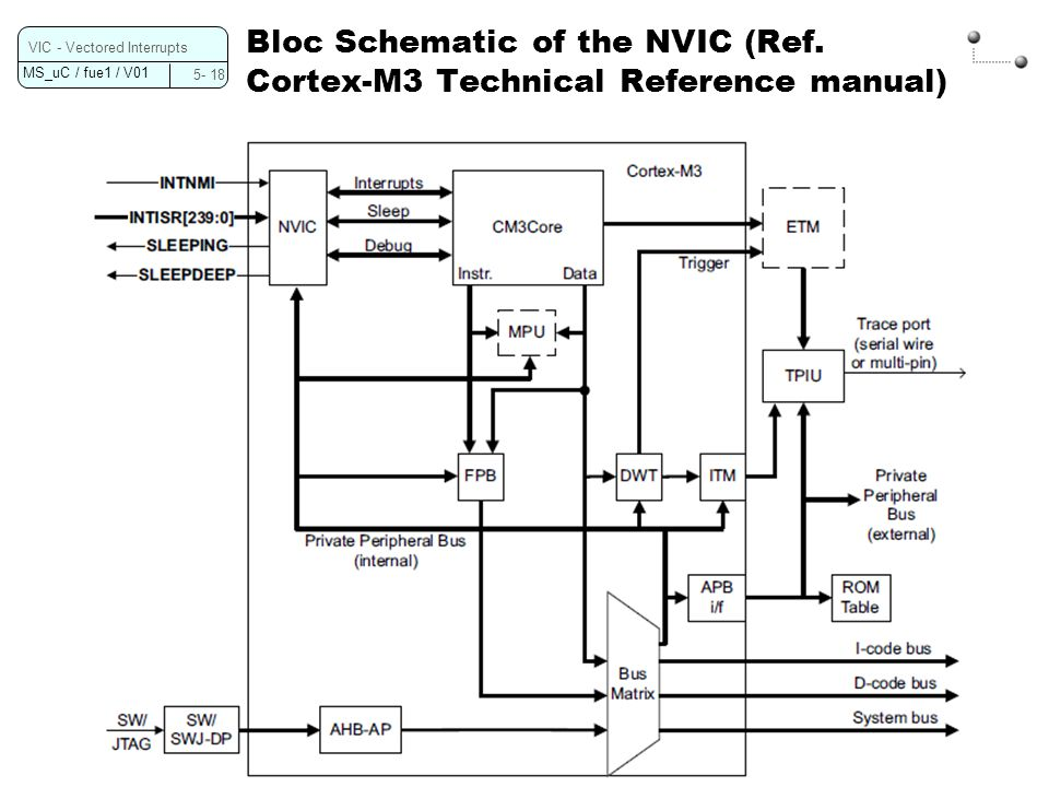 Bloc Schematic of the NVIC (Ref. Cortex-M3 Technical Reference manual)