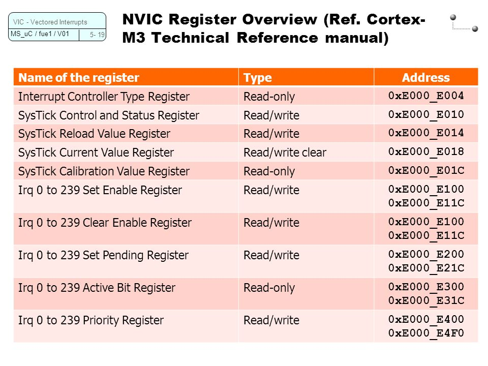 NVIC Register Overview (Ref. Cortex-M3 Technical Reference manual)