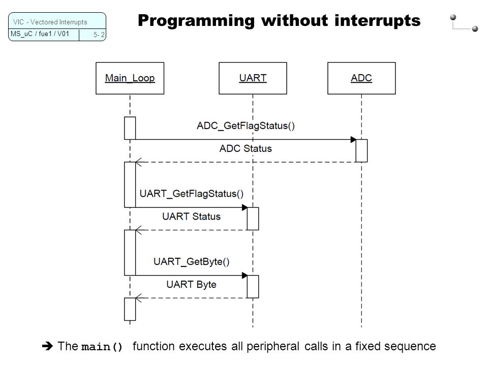 Programming without interrupts