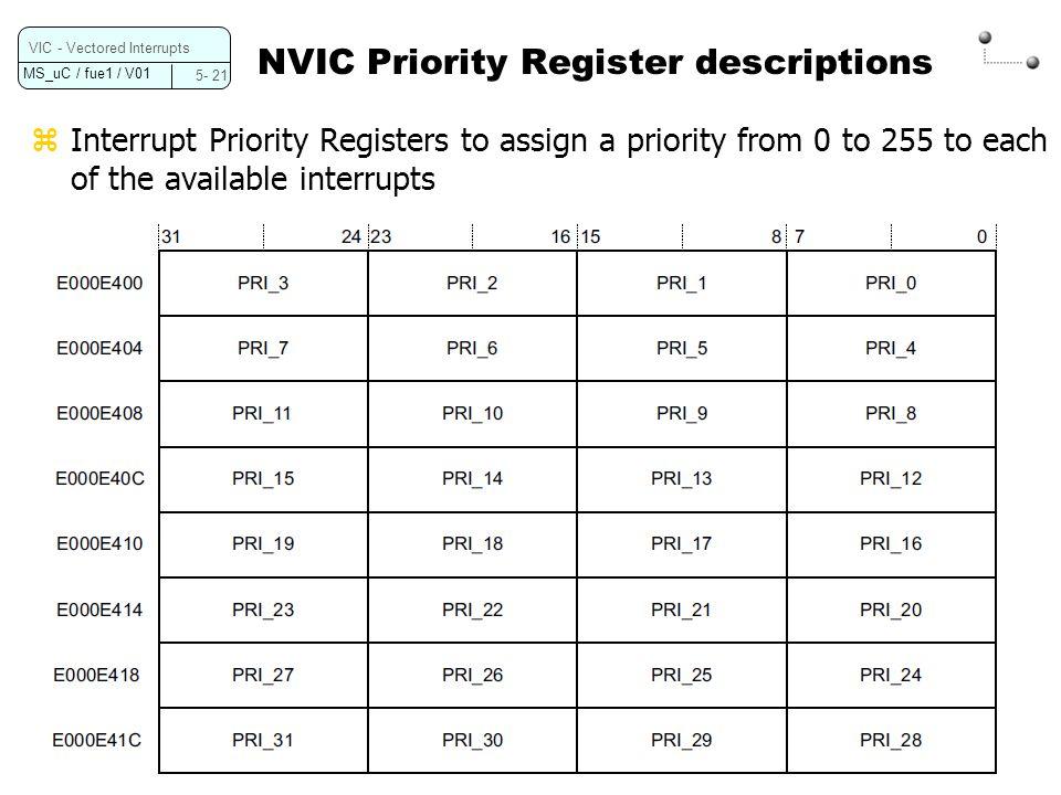 NVIC Priority Register descriptions