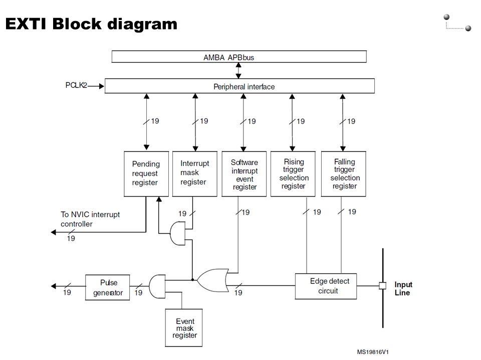 EXTI Block diagram VIC - Vectored Interrupts 5- 24