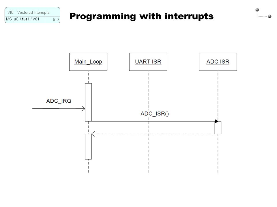 Programming with interrupts