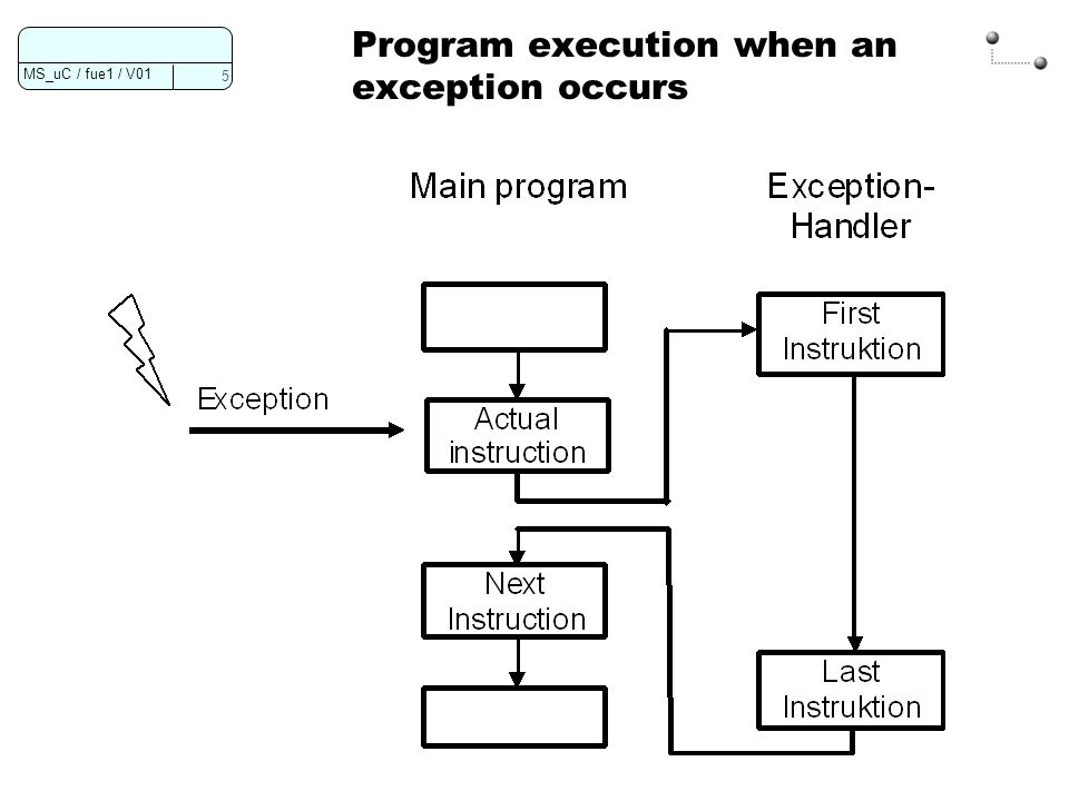 Program execution when an exception occurs
