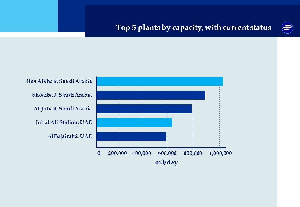 Top 5 plants by capacity, with current status