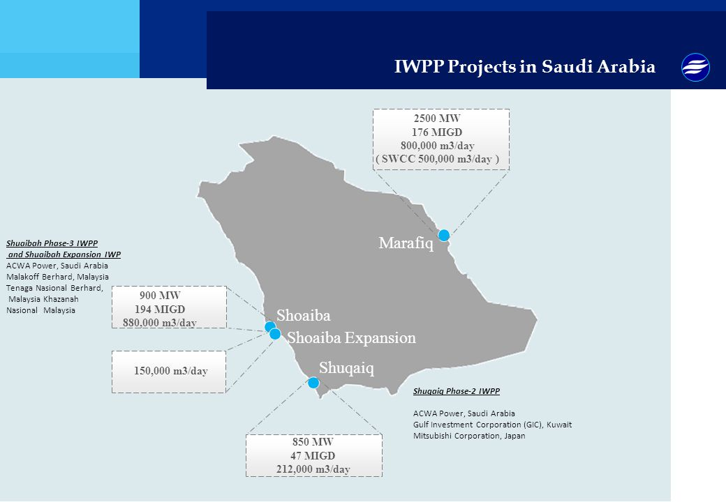 IWPP Projects in Saudi Arabia