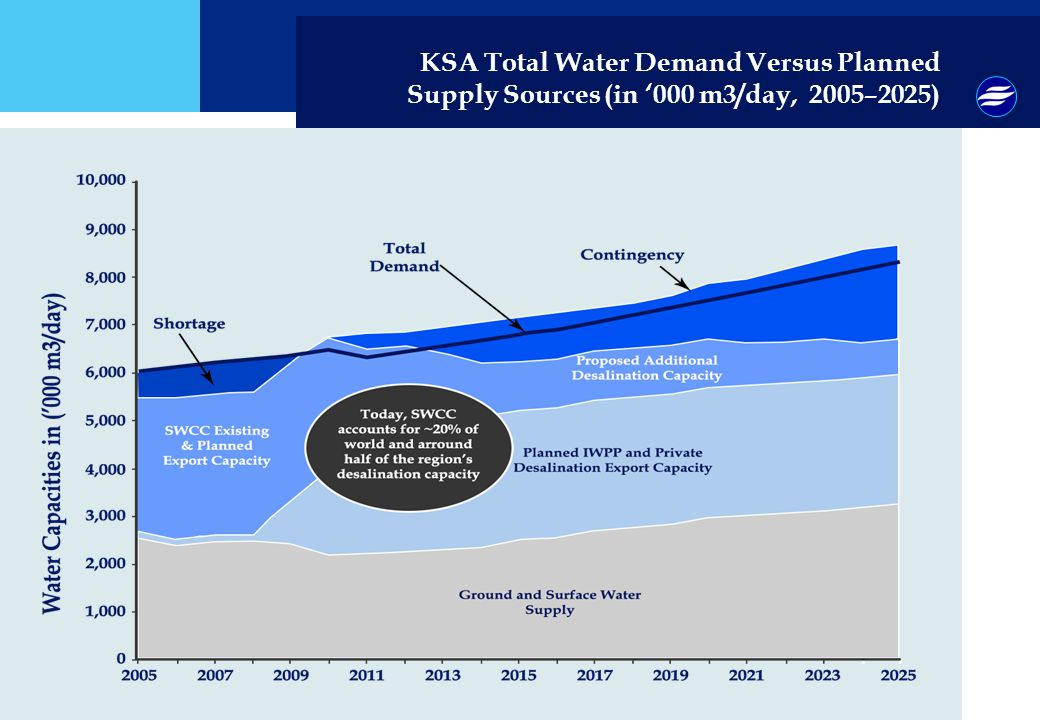 KSA Total Water Demand Versus Planned Supply Sources (in '000 m3/day, 2005–2025)