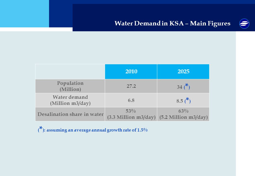 Desalination share in water