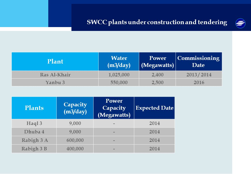 SWCC plants under construction and tendering Plant