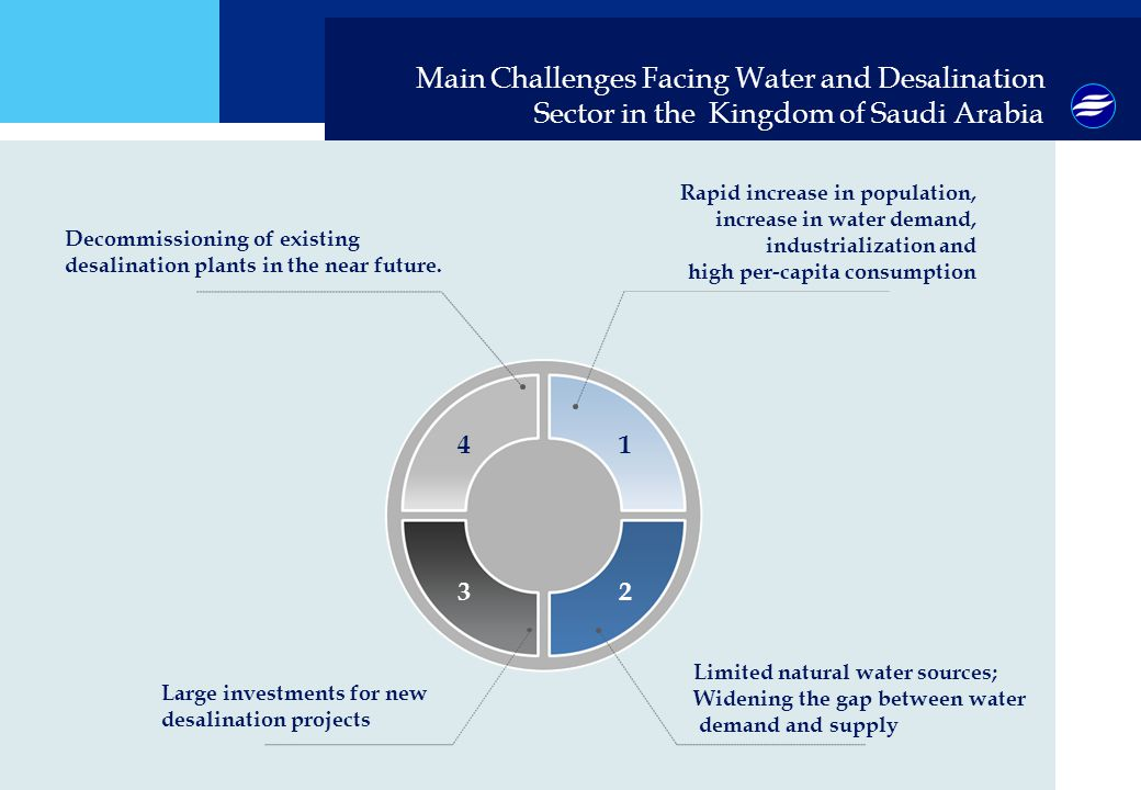 Main Challenges Facing Water and Desalination