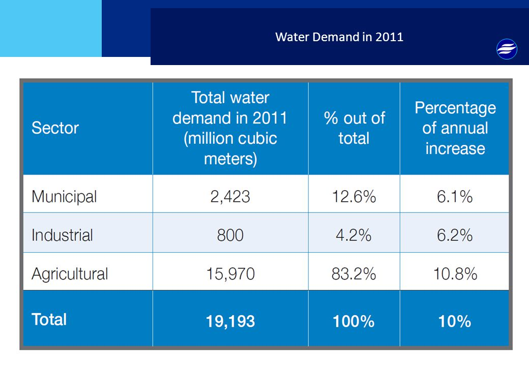 Water Demand in 2011