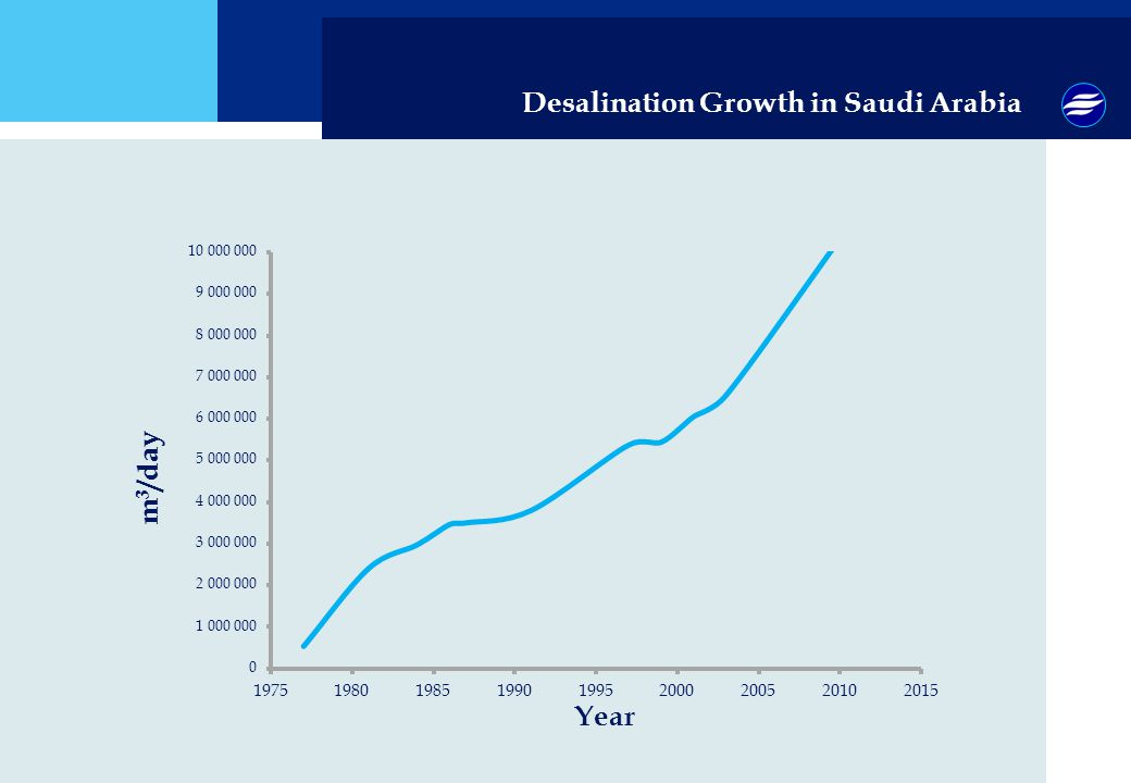 Desalination Growth in Saudi Arabia