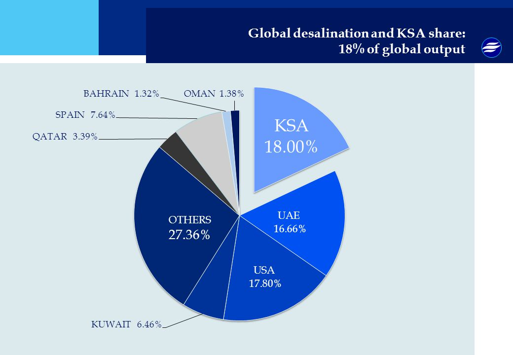 Global desalination and KSA share: