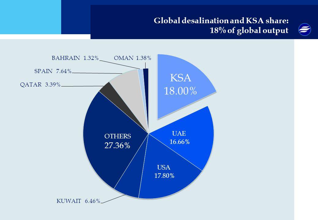Global desalination and KSA share: