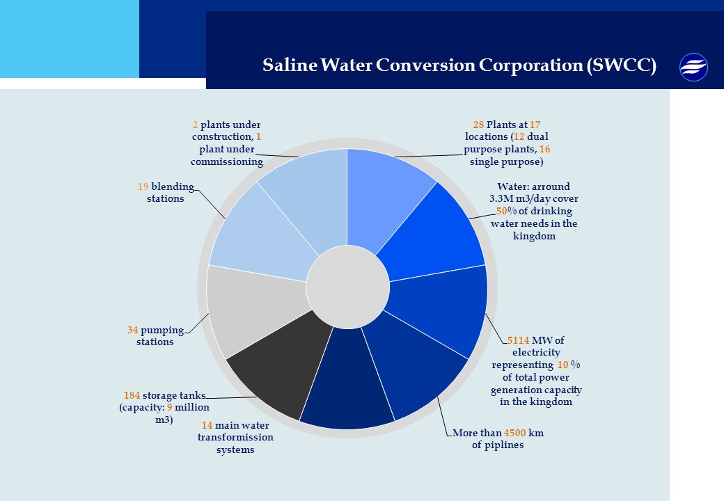 Saline Water Conversion Corporation (SWCC)