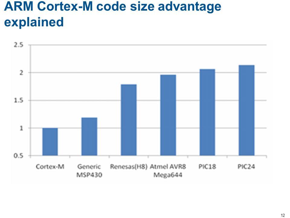 ARM Cortex-M code size advantage explained