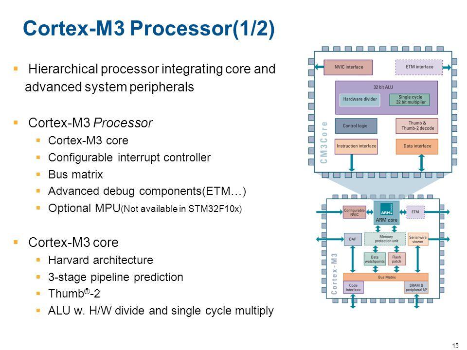 Cortex-M3 Processor(1/2)