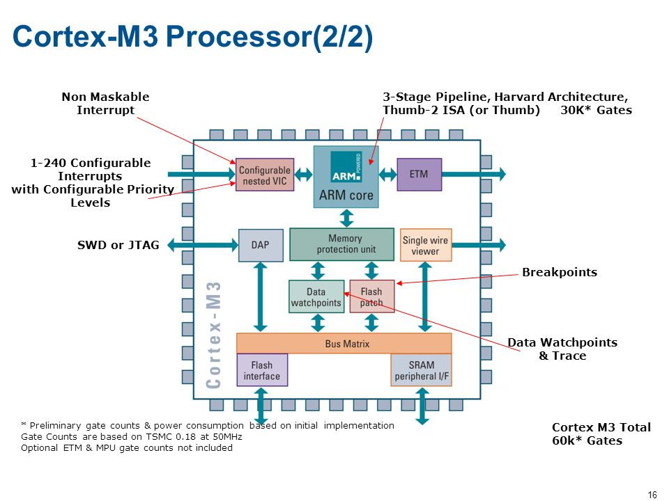 Cortex-M3 Processor(2/2)