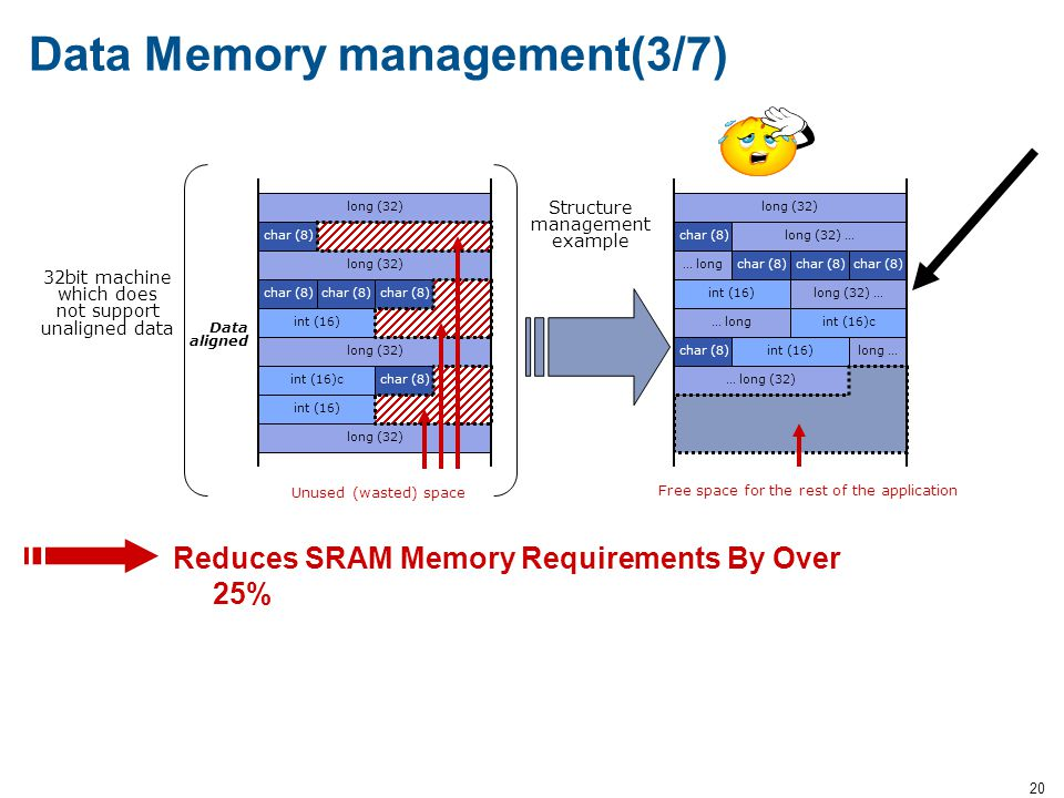 Data Memory management(3/7)