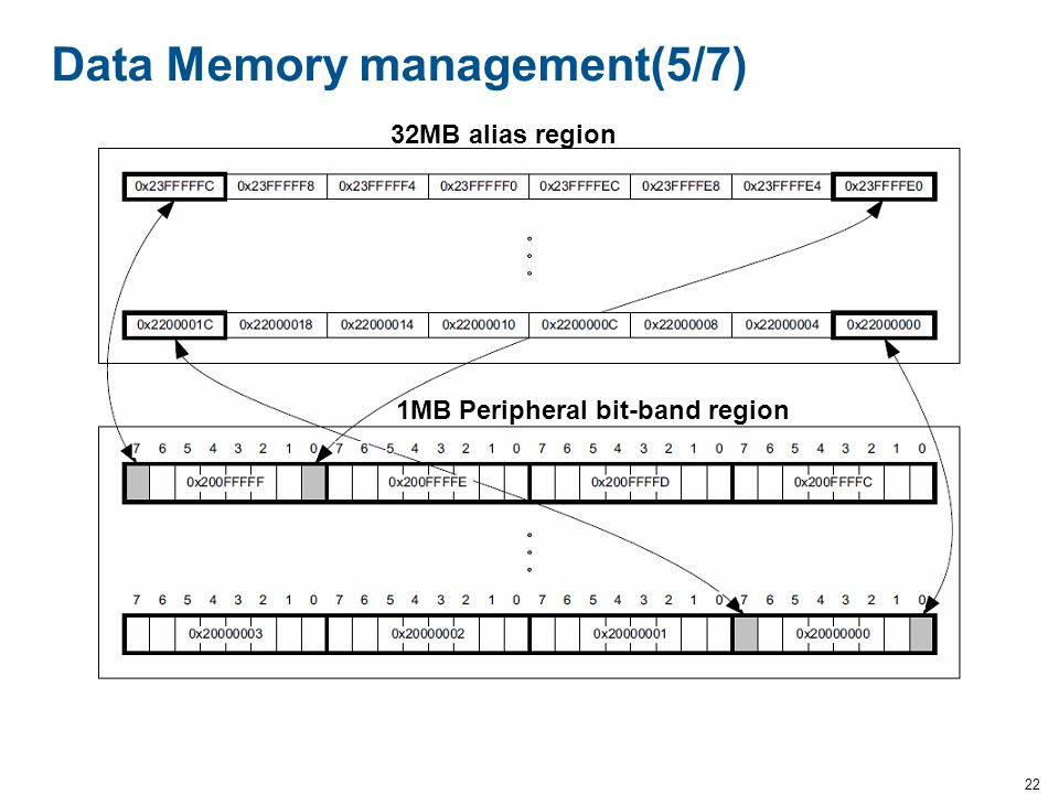 Data Memory management(5/7)