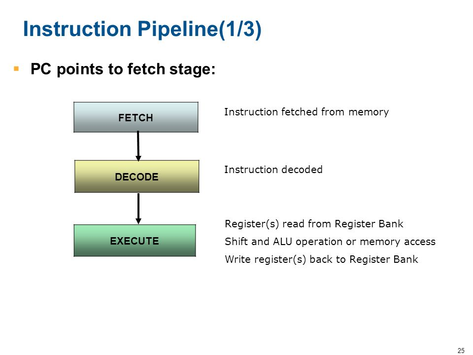Instruction Pipeline(1/3)