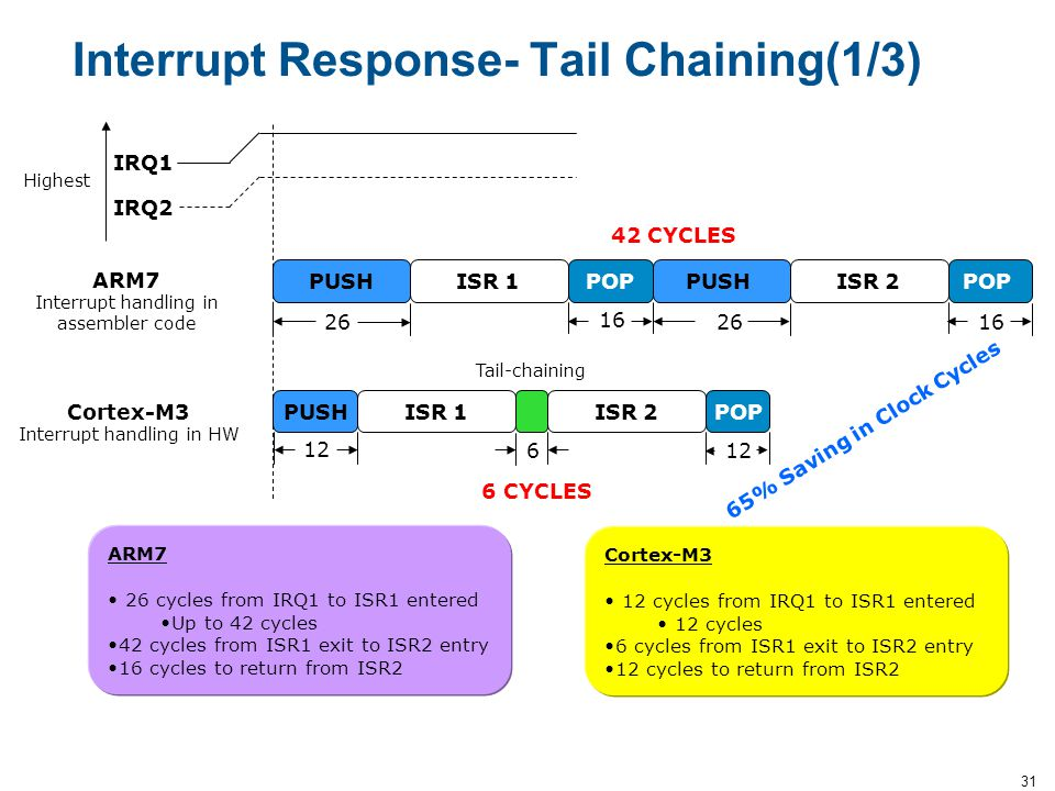 Interrupt Response- Tail Chaining(1/3)