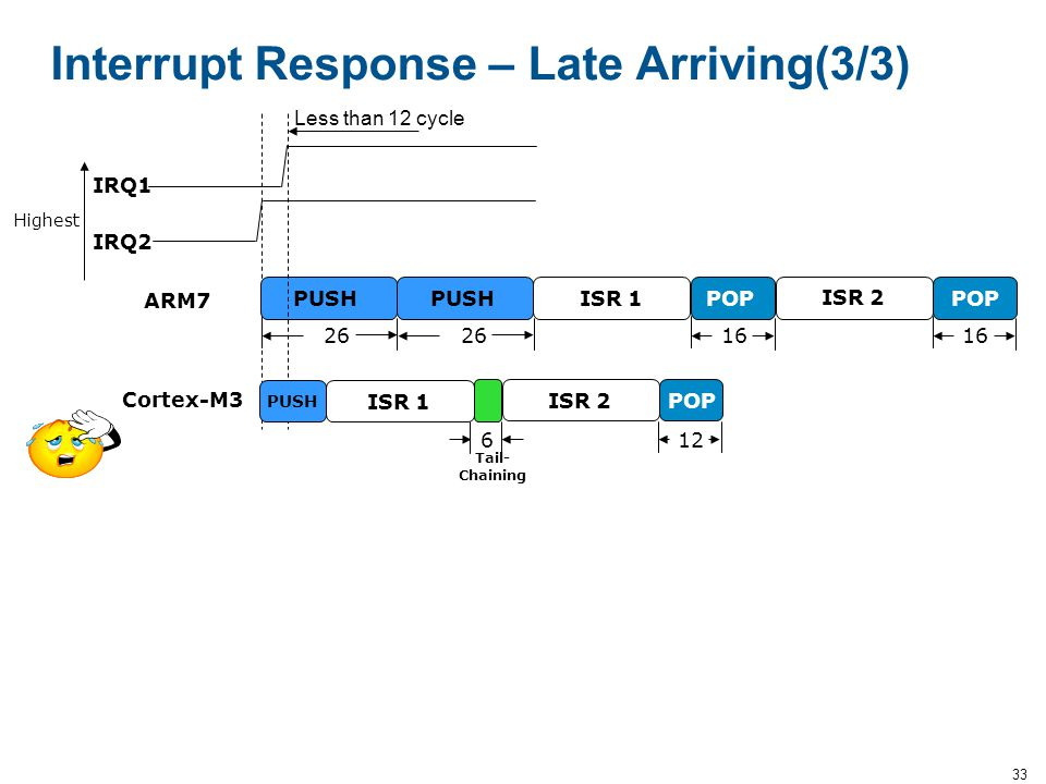 Interrupt Response – Late Arriving(3/3)