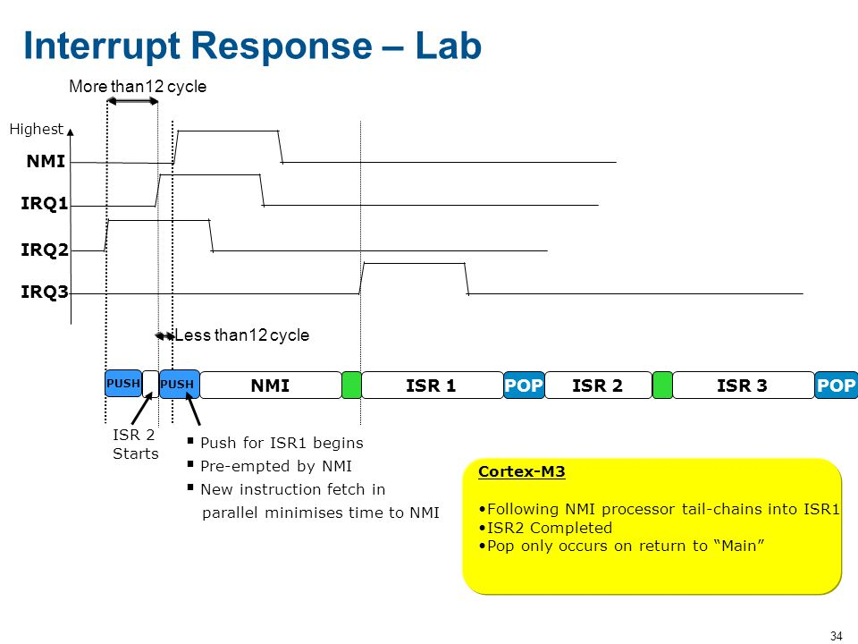 Interrupt Response – Lab