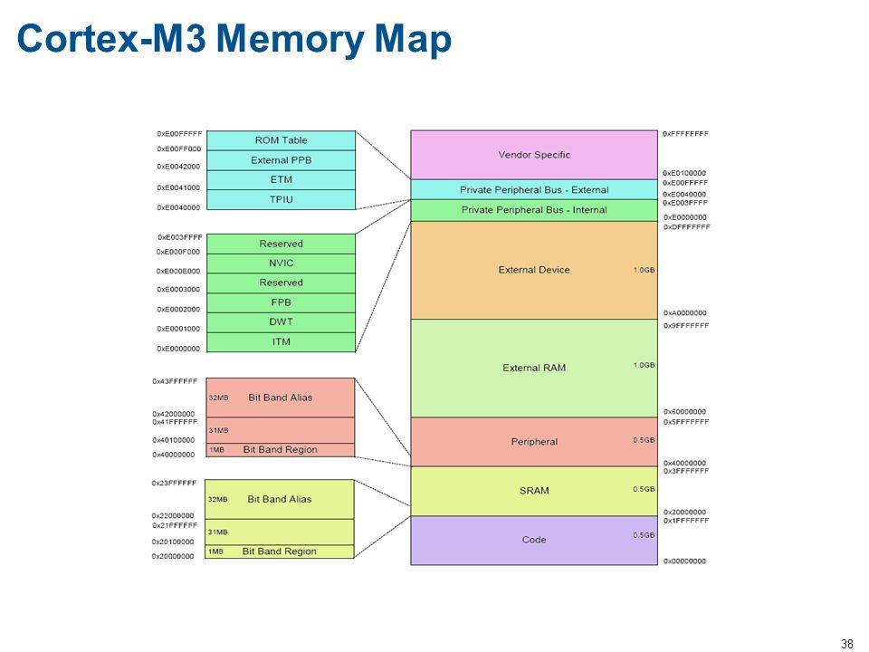 Cortex-M3 Memory Map