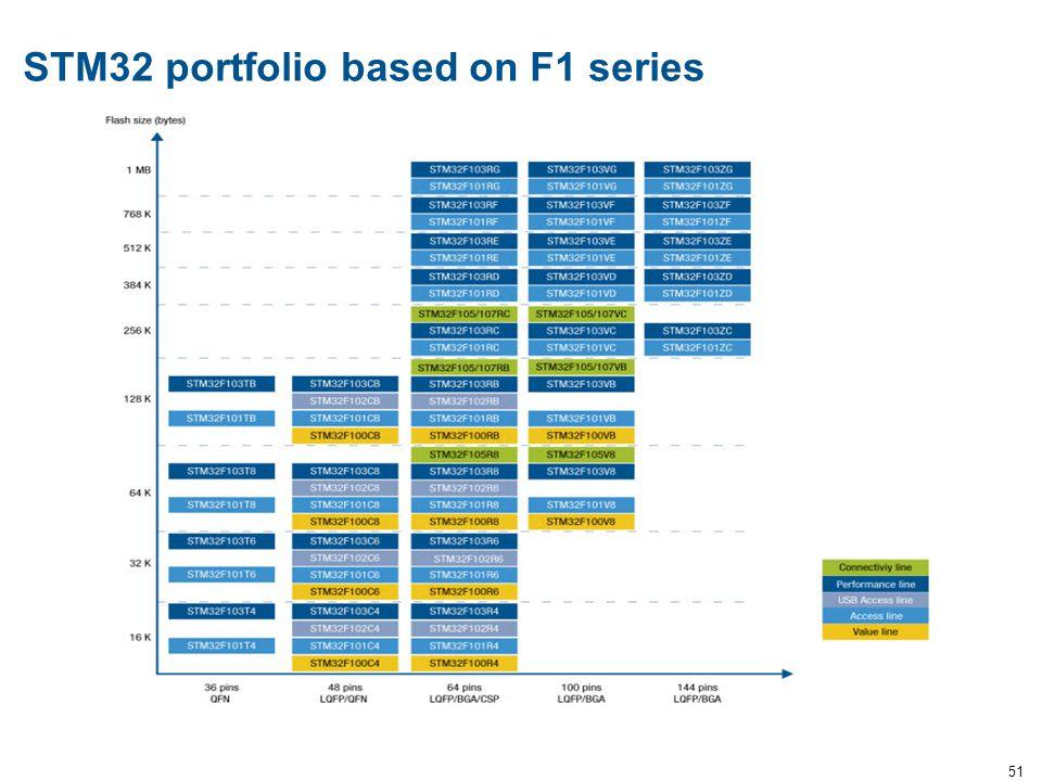 STM32 portfolio based on F1 series