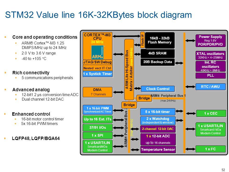 STM32 Value line 16K-32KBytes block diagram
