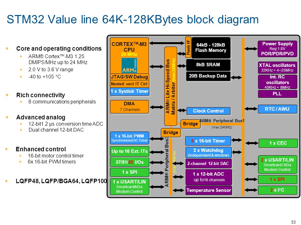 STM32 Value line 64K-128KBytes block diagram