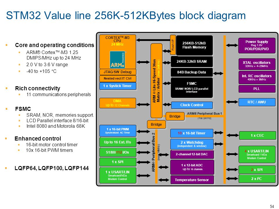 STM32 Value line 256K-512KBytes block diagram