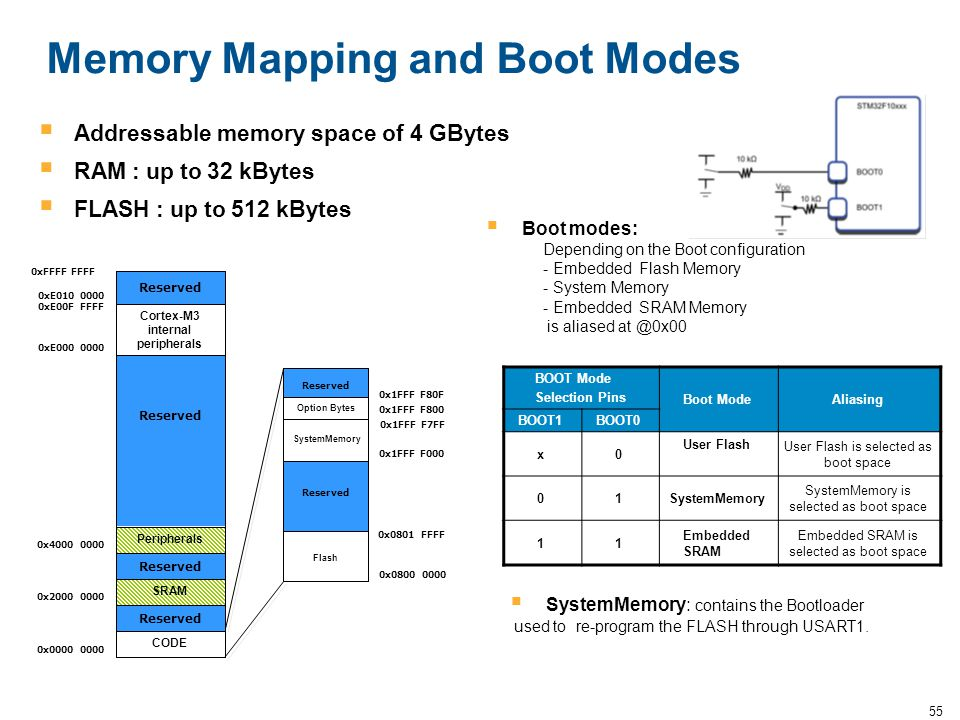Memory Mapping and Boot Modes
