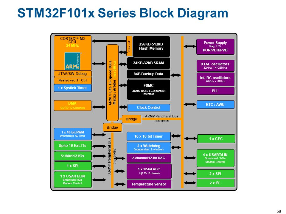 STM32F101x Series Block Diagram