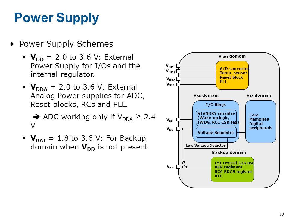 Power Supply Power Supply Schemes