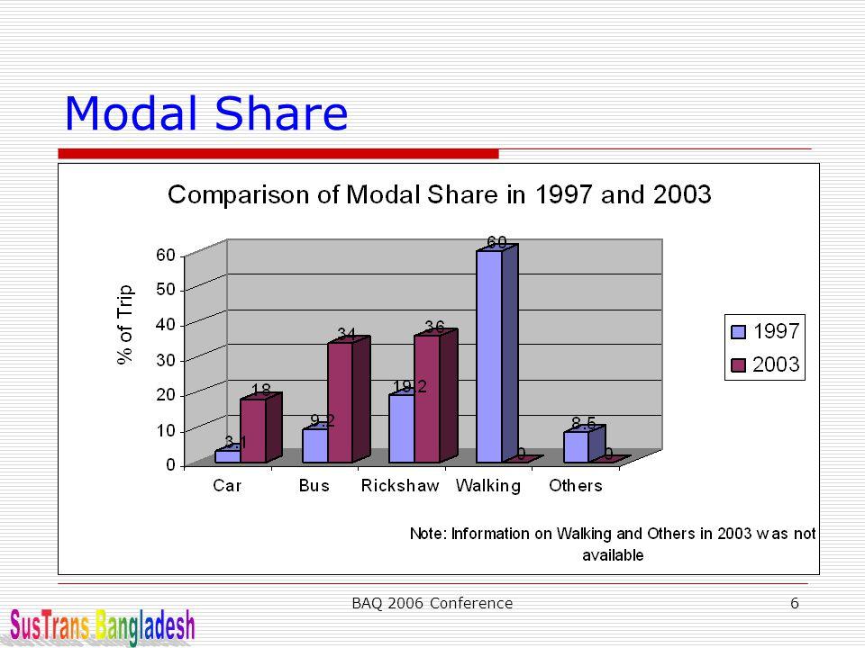 Modal Share BAQ 2006 Conference SusTrans Bangladesh