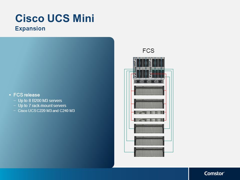 Cisco UCS Mini Expansion
