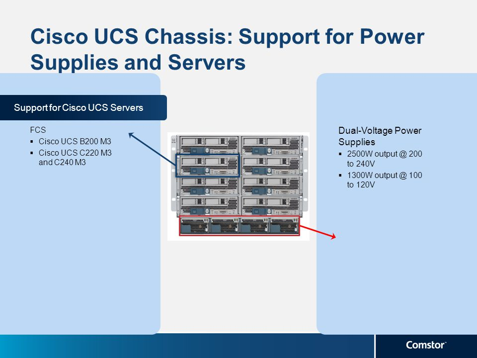 Cisco UCS Chassis: Support for Power Supplies and Servers