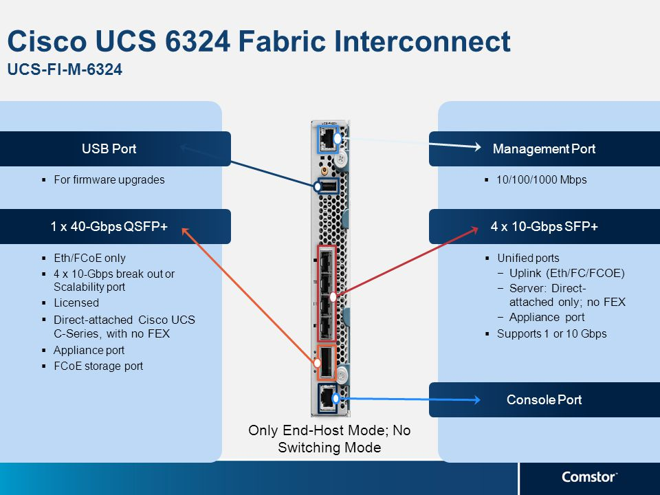 Cisco UCS 6324 Fabric Interconnect UCS-FI-M-6324