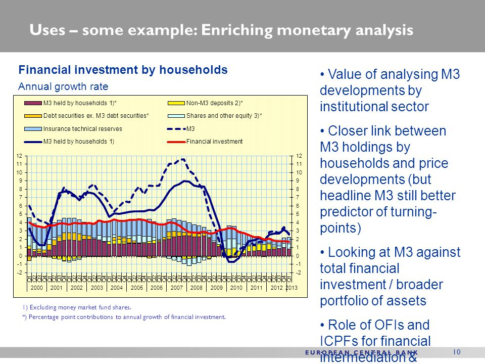 Uses – some example: Enriching monetary analysis