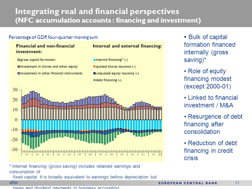 Integrating real and financial perspectives (NFC accumulation accounts : financing and investment)