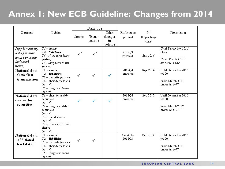 Annex 1: New ECB Guideline: Changes from 2014