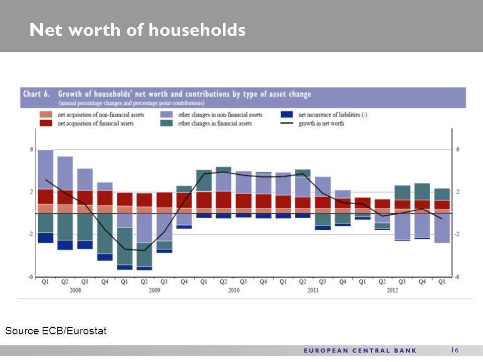 Net worth of households