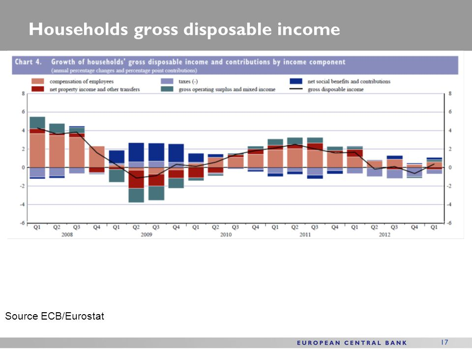 Households gross disposable income
