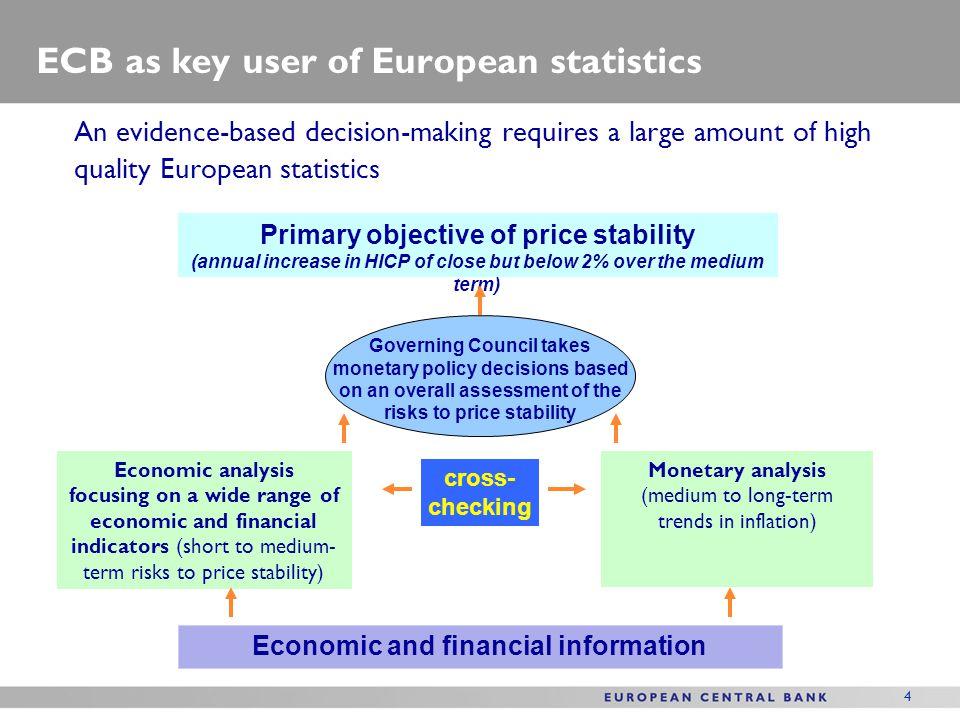 ECB as key user of European statistics