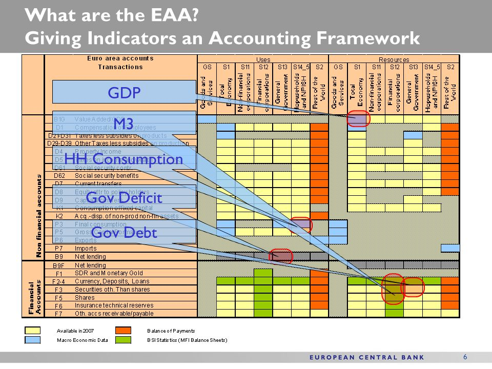 What are the EAA Giving Indicators an Accounting Framework