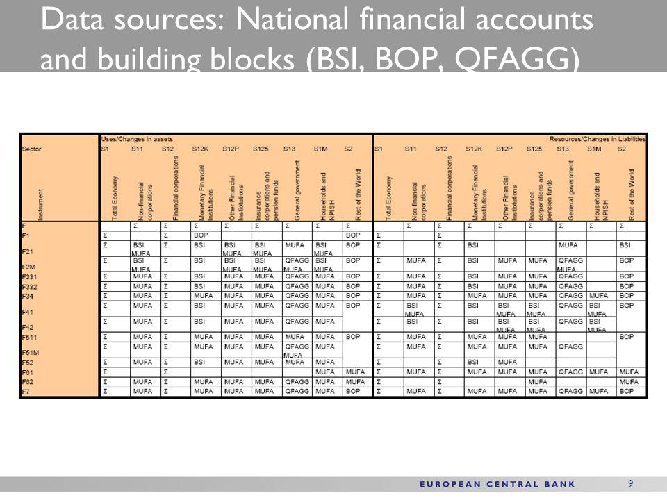 Data sources: National financial accounts and building blocks (BSI, BOP, QFAGG)