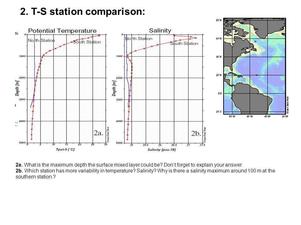 2. T-S station comparison: