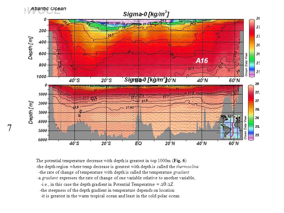 7 The potential temperature decrease with depth is greatest in top 1000m (Fig. 6)