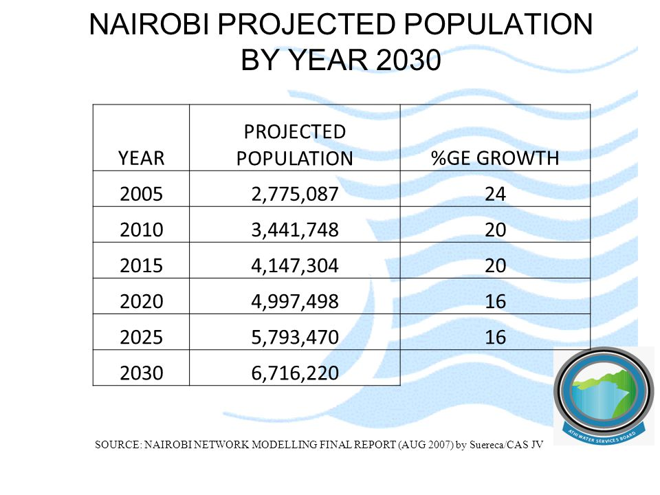 NAIROBI PROJECTED POPULATION BY YEAR 2030